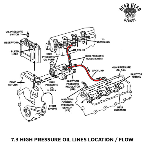 7 3 hpop diagram - powerstroke high pressure oil lines