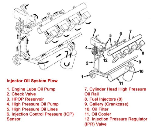 7.3 HPOP High Pressure Oil Pump Oil Lines Oil Flow Diagram