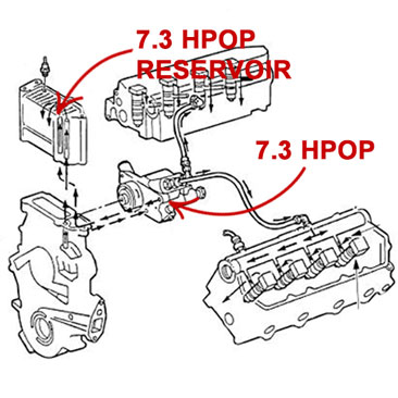 7 3 hpop and high pressure oil pump reservoir locations - diagram