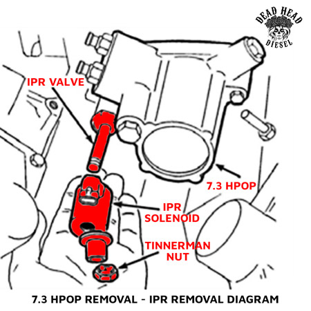 7 3 IPR VALVE / SENSOR – Injection Pressure Regulator | Dead