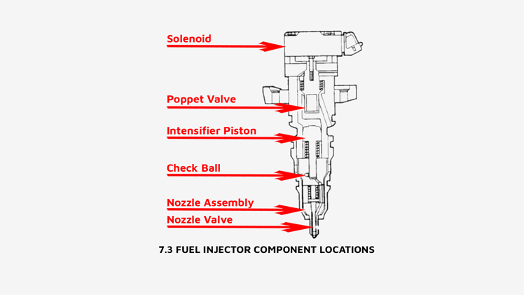 7.3 Injector Diagram