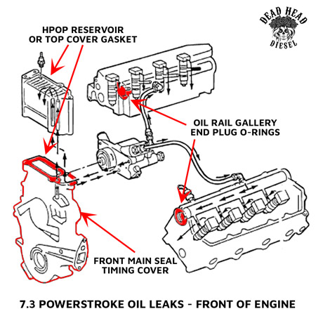 engine oil diagram fixing 7 3 powerstroke common oil leaks dead head diesel motor oil diagram fixing 7 3 powerstroke common oil leaks