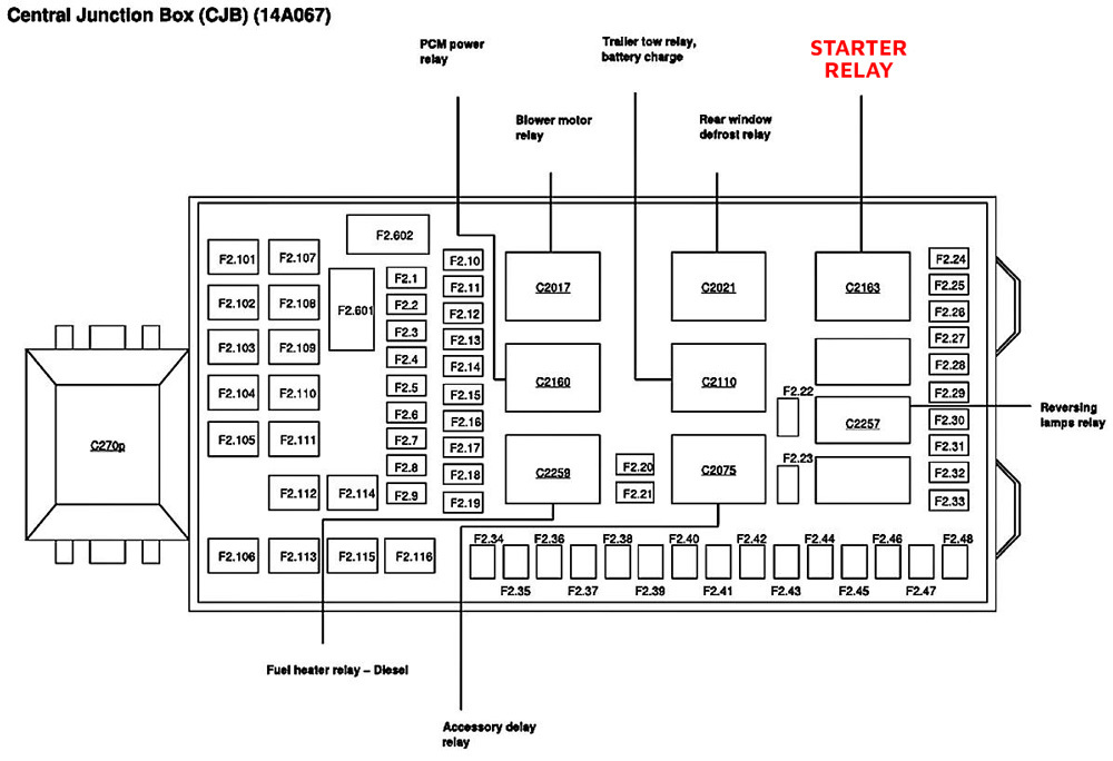 7.3 Powerstroke Starter Relay Location Diagram