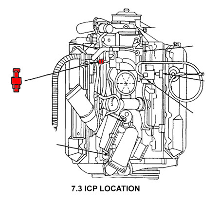 ICP Sensor 7.3 Location